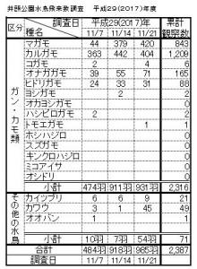 井頭公園水鳥飛来数調査2017.11.21